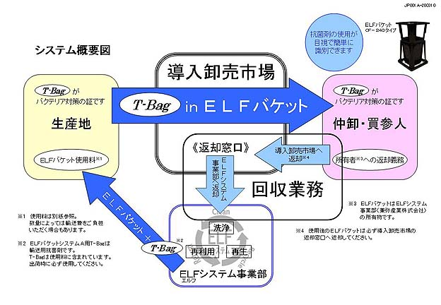 ELFバケットシステム図